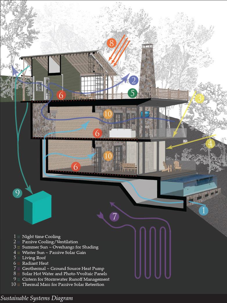 Good Architecture Pc Sustainability